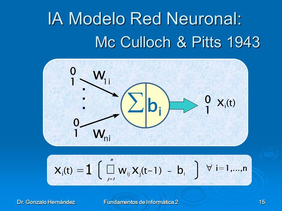 Dr. Gonzalo HernándezFundamentos de Informática 215 IA Modelo Red Neuronal: Mc Culloch & Pitts 1943 bibi w 1i w ni... 0 1 0 1 0 1 x i (t) x i (t) = i=