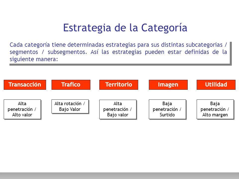 Estrategia de la Categoría Cada categoría tiene determinadas estrategias para sus distintas subcategorias / segmentos / subsegmentos. Así las estrateg
