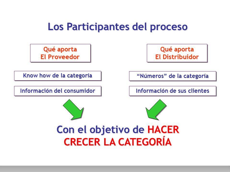 Pasos del Category Management 7.Plan de Implementación 6.