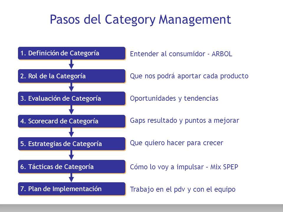 Pasos del Category Management 7. Plan de Implementación 6. Tácticas de Categoría 5. Estrategias de Categoría 4. Scorecard de Categoría 3. Evaluación d