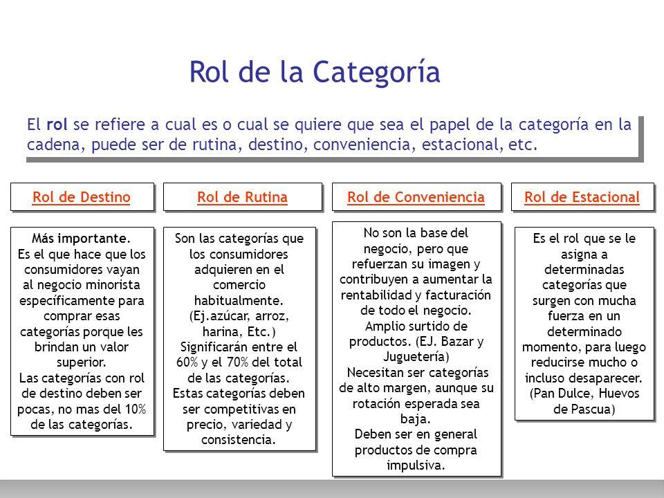 Rol de la Categoría El rol se refiere a cual es o cual se quiere que sea el papel de la categoría en la cadena, puede ser de rutina, destino, convenie