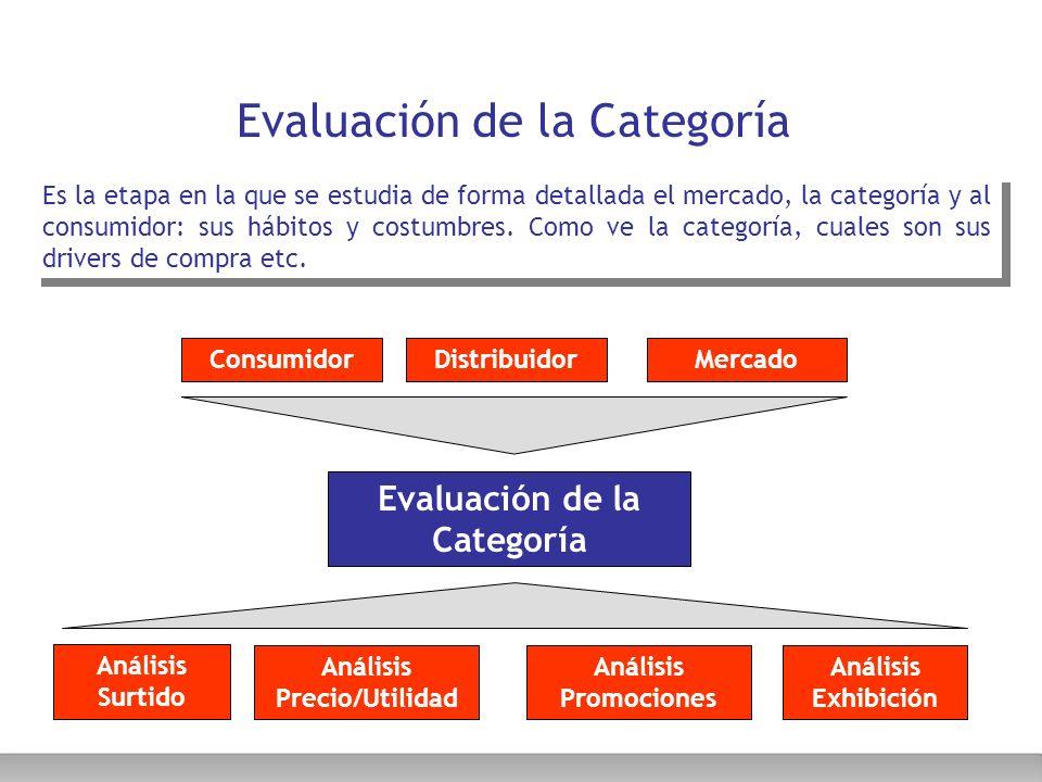 Evaluación de la Categoría Es la etapa en la que se estudia de forma detallada el mercado, la categoría y al consumidor: sus hábitos y costumbres. Com