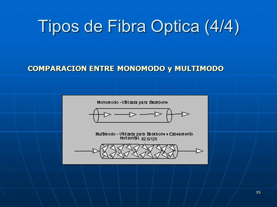 15 Tipos de Fibra Optica (4/4) COMPARACION ENTRE MONOMODO y MULTIMODO