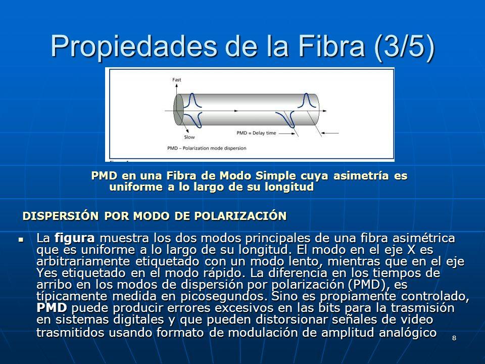 8 Propiedades de la Fibra (3/5) La figura muestra los dos modos principales de una fibra asimétrica que es uniforme a lo largo de su longitud. El modo