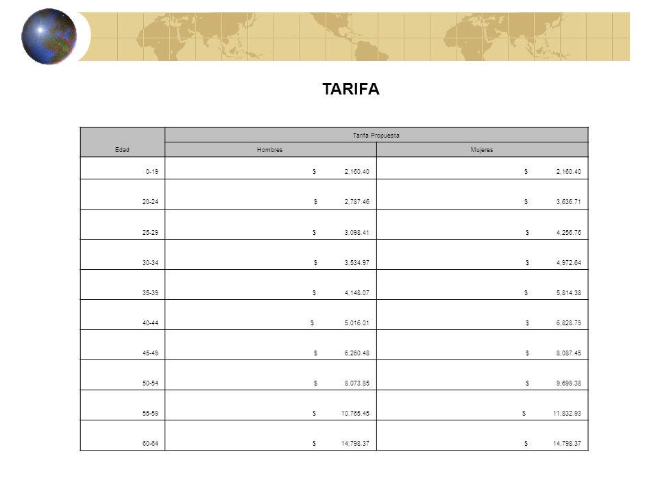 TARIFA Edad Tarifa Propuesta HombresMujeres 0-19 $ 2,160.40 20-24 $ 2,787.46 $ 3,636.71 25-29 $ 3,098.41 $ 4,256.76 30-34 $ 3,534.97 $ 4,972.64 35-39 $ 4,148.07 $ 5,814.38 40-44 $ 5,016.01 $ 6,828.79 45-49 $ 6,260.48 $ 8,087.45 50-54 $ 8,073.85 $ 9,699.38 55-59 $ 10,765.45 $ 11,832.93 60-64 $ 14,798.37