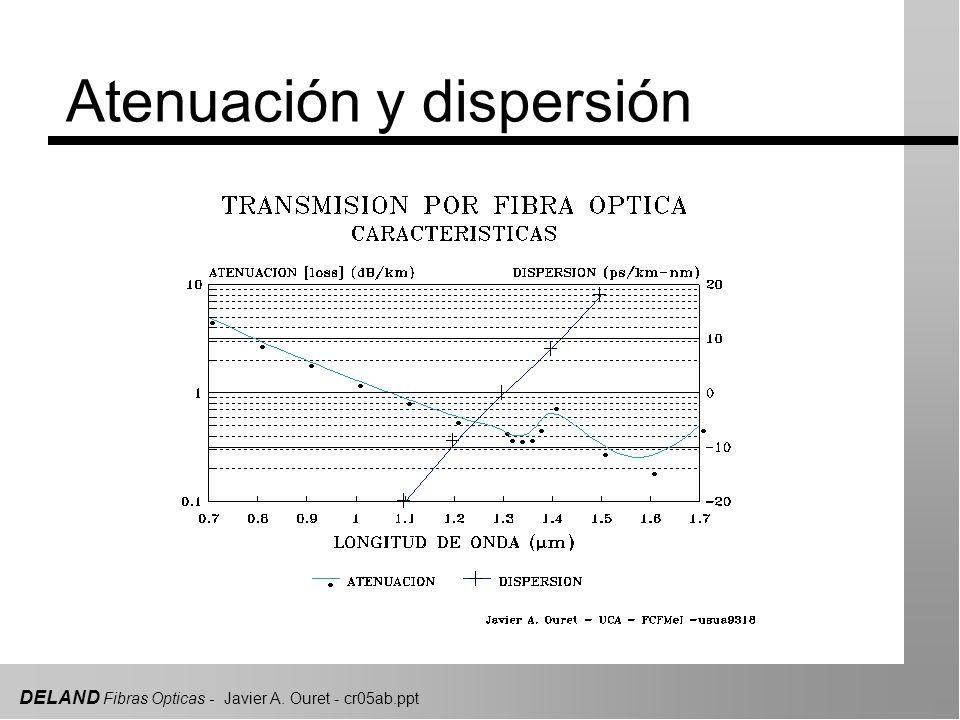 DELAND Fibras Opticas - Javier A. Ouret - cr05ab.ppt Atenuación y dispersión