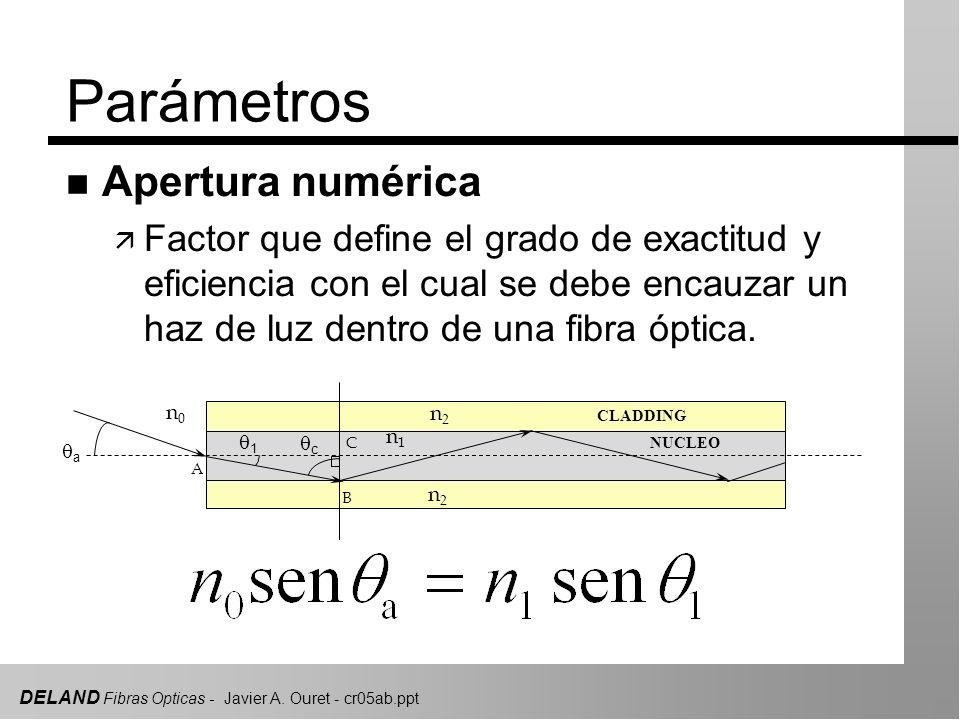DELAND Fibras Opticas - Javier A. Ouret - cr05ab.ppt Parámetros n Apertura numérica ä Factor que define el grado de exactitud y eficiencia con el cual