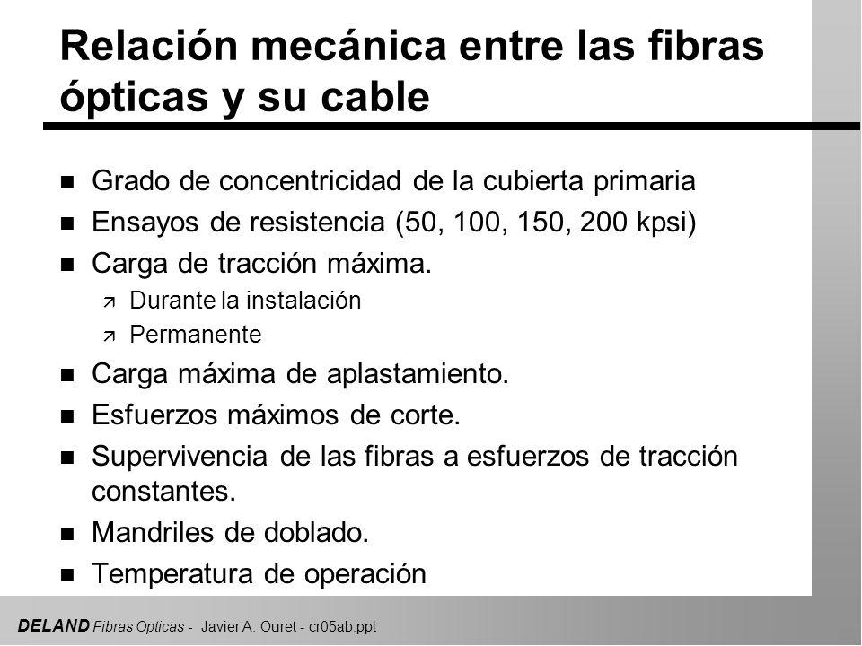 DELAND Fibras Opticas - Javier A. Ouret - cr05ab.ppt Relación mecánica entre las fibras ópticas y su cable n Grado de concentricidad de la cubierta pr