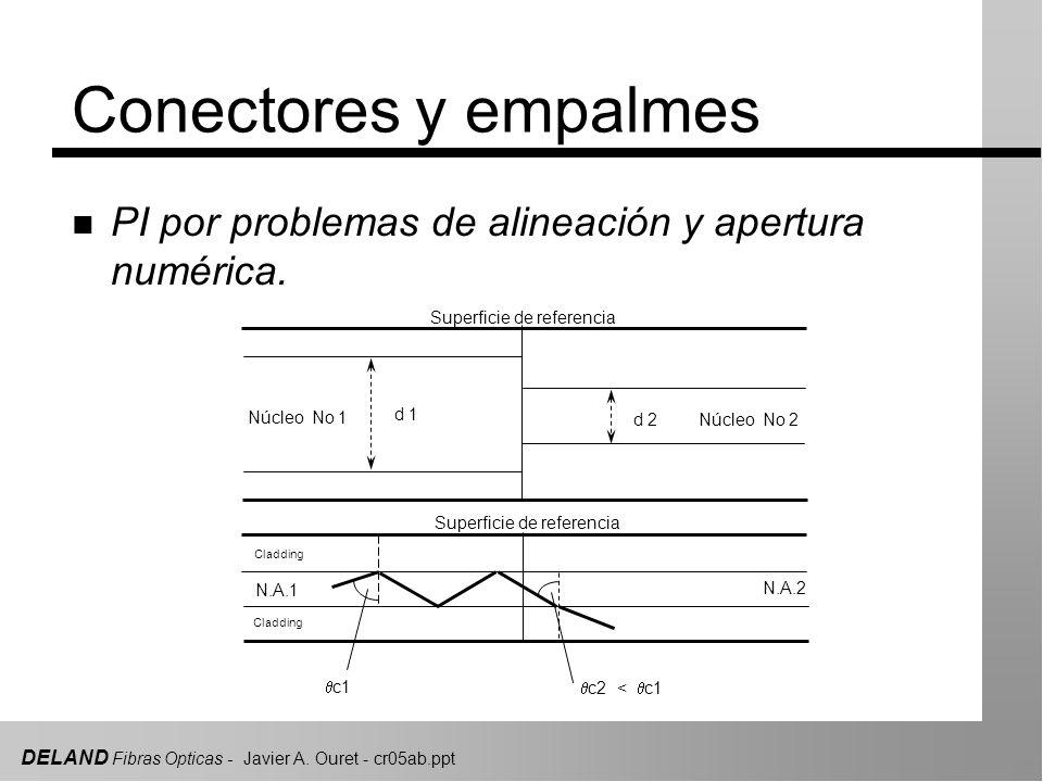 DELAND Fibras Opticas - Javier A. Ouret - cr05ab.ppt Cladding N.A.1 N.A.2 Superficie de referencia c1 c2 < c1 Superficie de referencia d 1 d 2 Núcleo