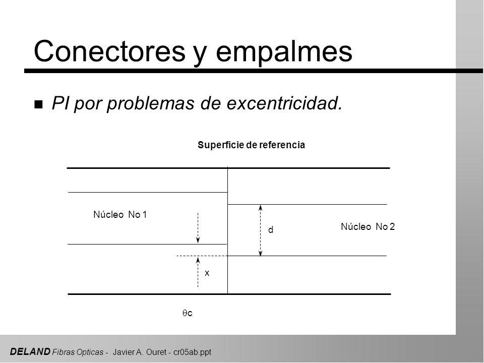 DELAND Fibras Opticas - Javier A.Ouret - cr05ab.ppt Conectores y empalmes n Reducción de PR.