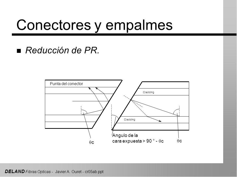 DELAND Fibras Opticas - Javier A. Ouret - cr05ab.ppt Conectores y empalmes n Reducción de PR. Punta del conector Cladding Angulo de la cara expuesta >