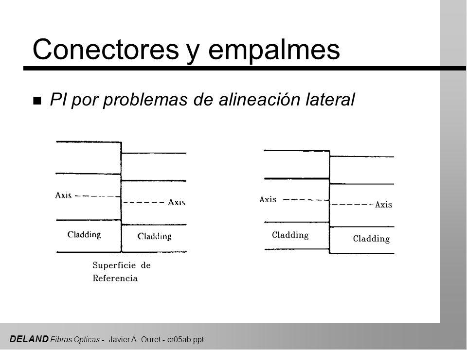 DELAND Fibras Opticas - Javier A. Ouret - cr05ab.ppt Conectores y empalmes n PI por problemas de alineación lateral
