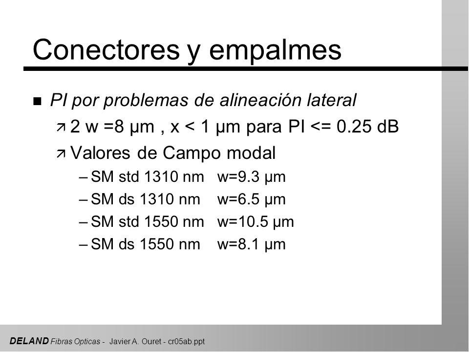 DELAND Fibras Opticas - Javier A. Ouret - cr05ab.ppt Conectores y empalmes n PI por problemas de alineación lateral ä 2 w =8 µm, x < 1 µm para PI <= 0