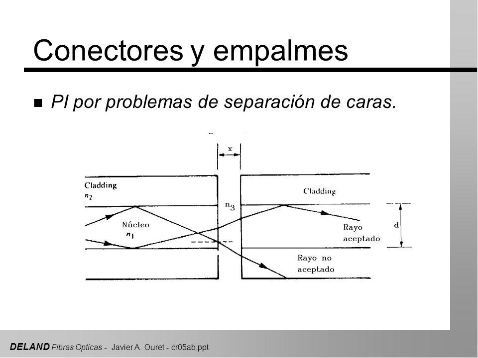 DELAND Fibras Opticas - Javier A. Ouret - cr05ab.ppt Conectores y empalmes n PI por problemas de separación de caras.