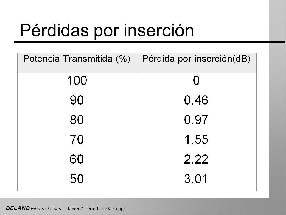 DELAND Fibras Opticas - Javier A. Ouret - cr05ab.ppt Pérdidas por inserción