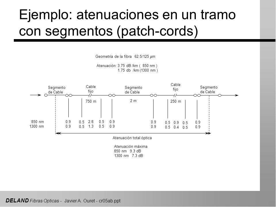 DELAND Fibras Opticas - Javier A. Ouret - cr05ab.ppt 850 nm 1300 nm 0.9 0.5 2.8 1.3 0.9 0.5 0.9 0.4 750 m 2 m 250 m Segmento de Cable Segmento de Cabl