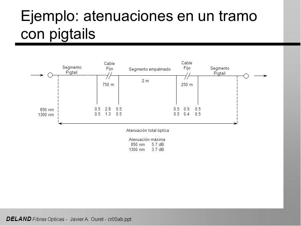 DELAND Fibras Opticas - Javier A. Ouret - cr05ab.ppt 0.5 2.8 1.3 0.9 0.4 2 m 750 m250 m Atenuación total óptica Atenuación máxima 850 nm 5.7 dB 1300 n