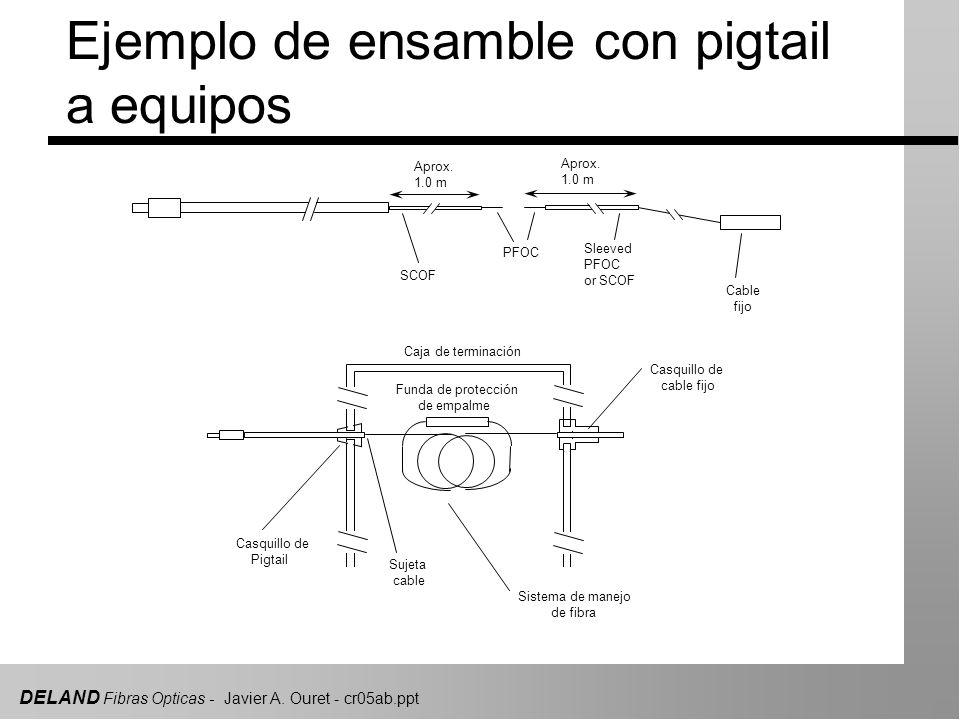 DELAND Fibras Opticas - Javier A.Ouret - cr05ab.ppt Aprox.