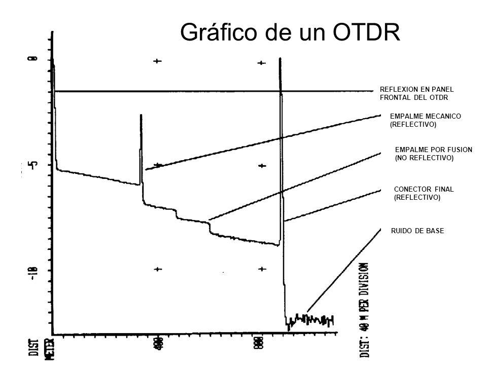 REFLEXION EN PANEL FRONTAL DEL OTDR EMPALME MECANICO (REFLECTIVO) EMPALME POR FUSION (NO REFLECTIVO) CONECTOR FINAL (REFLECTIVO) RUIDO DE BASE Gráfico