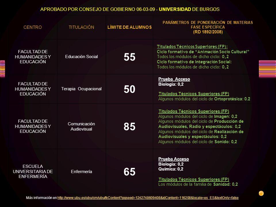 CENTROTITULACIÓNLÍMITE DE ALUMNOS PARÁMETROS DE PONDERACIÓN DE MATERIAS FASE ESPECÍFICA (RD 1892/2008) FACULTAD DE HUMANIDADES Y EDUCACIÓN Educación Social 55 Titulados Técnicos Superiores (FP): Ciclo formativo de Animación Socio Cultural Todos los módulos de dicho ciclo: 0,2 Ciclo formativo de Integración Social: Todos los módulos de dicho ciclo: 0,2 FACULTAD DE HUMANIDADES Y EDUCACIÓN Terapia Ocupacional 50 Prueba Acceso Biología: 0,2 Títulados Técnicos Superiores (FP) Algunos módulos del ciclo de Ortoprotésica: 0.2 FACULTAD DE HUMANIDADES Y EDUCACIÓN Comunicación Audiovisual 85 Títulados Técnicos Superiores (FP) Algunos módulos del ciclo de Imagen: 0,2 Algunos módulos del ciclo de Producción de Audiovisuales, Radio y espectáculos: 0,2 Algunos módulos del ciclo de Realización de Audiovisuales y espectáculos: 0,2 Algunos módulos del ciclo de Sonido: 0,2 ESCUELA UNIVERSITARIA DE ENFERMERÍA Enfermería 65 Prueba Acceso Biología: 0,2 Química: 0,2 Títulados Técnicos Superiores (FP) Los módulos de la familia de Sanidad: 0,2 APROBADO POR CONSEJO DE GOBIERNO 06-03-09 - UNIVERSIDAD DE BURGOS Más información en http://www.ubu.es/ubu/cm/ubu/tkContent?pgseed=1242748609408&idContent=116208&locale=es_ES&textOnly=falsehttp://www.ubu.es/ubu/cm/ubu/tkContent?pgseed=1242748609408&idContent=116208&locale=es_ES&textOnly=false