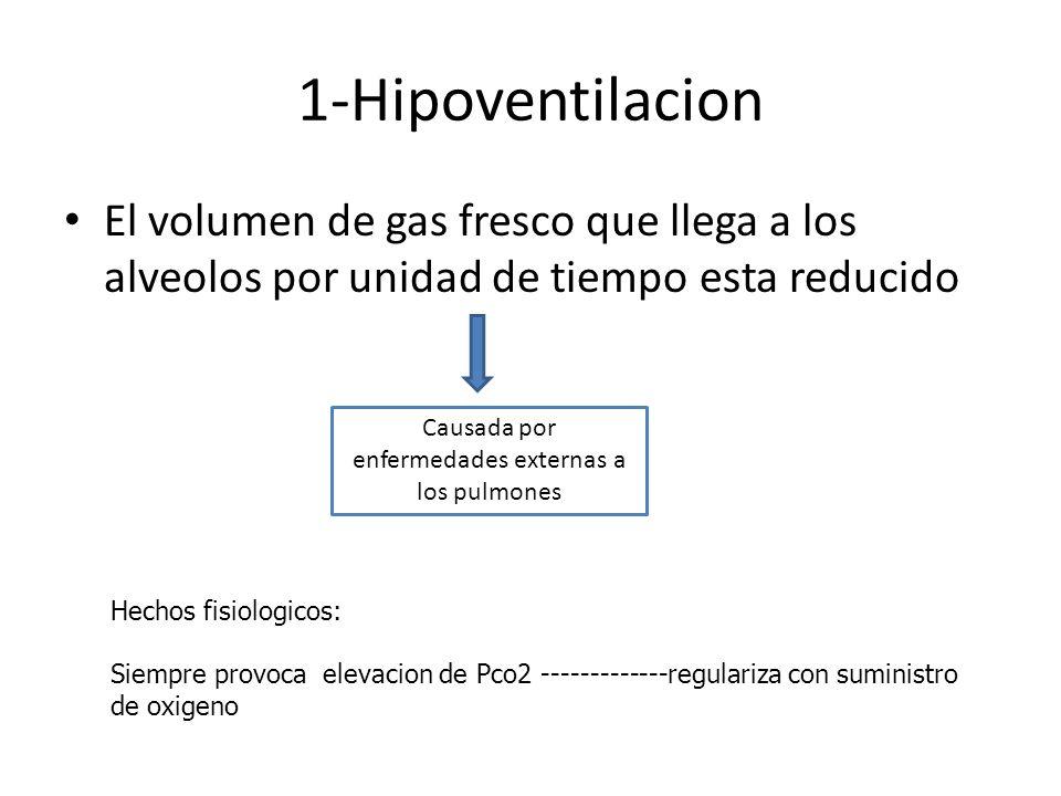 1-Hipoventilacion El volumen de gas fresco que llega a los alveolos por unidad de tiempo esta reducido Causada por enfermedades externas a los pulmone