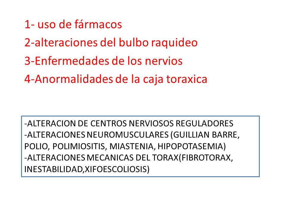1- uso de fármacos 2-alteraciones del bulbo raquideo 3-Enfermedades de los nervios 4-Anormalidades de la caja toraxica -ALTERACION DE CENTROS NERVIOSO
