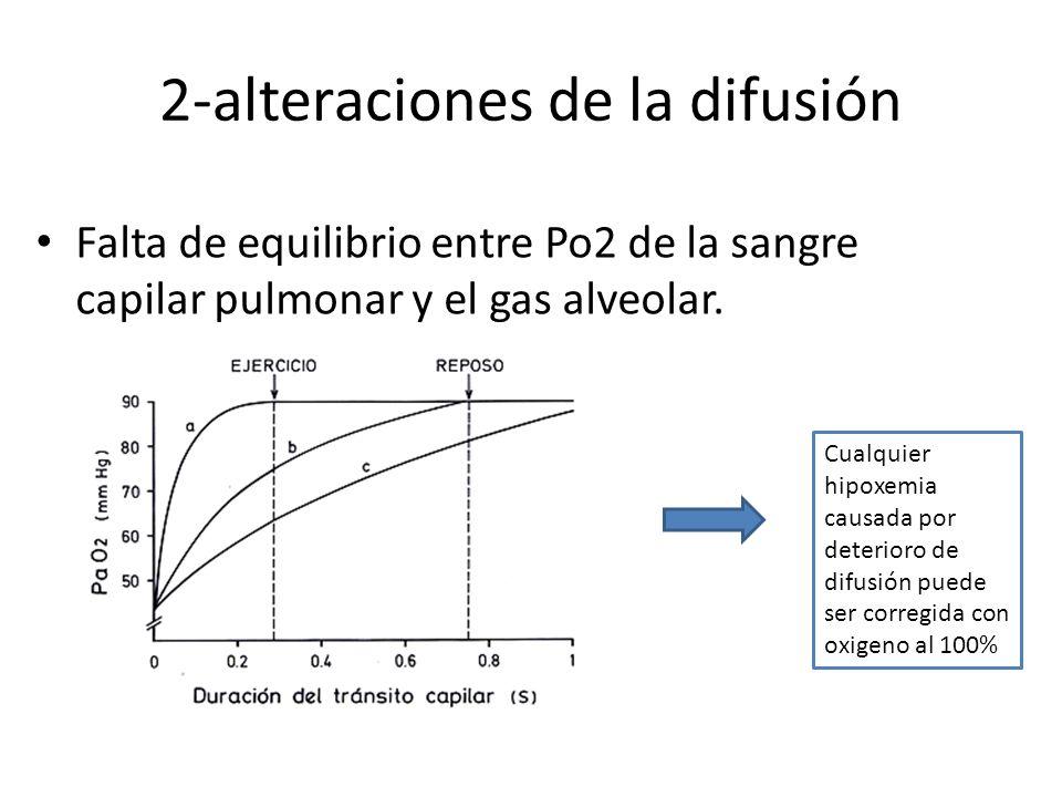2-alteraciones de la difusión Falta de equilibrio entre Po2 de la sangre capilar pulmonar y el gas alveolar. Cualquier hipoxemia causada por deterioro