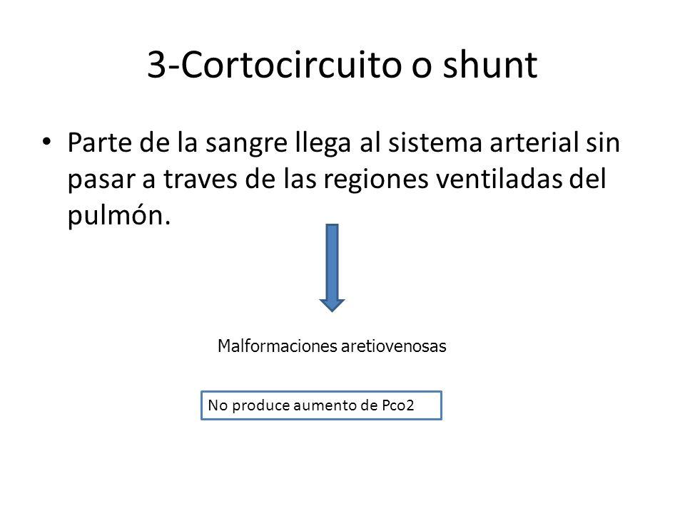 3-Cortocircuito o shunt Parte de la sangre llega al sistema arterial sin pasar a traves de las regiones ventiladas del pulmón. Malformaciones aretiove