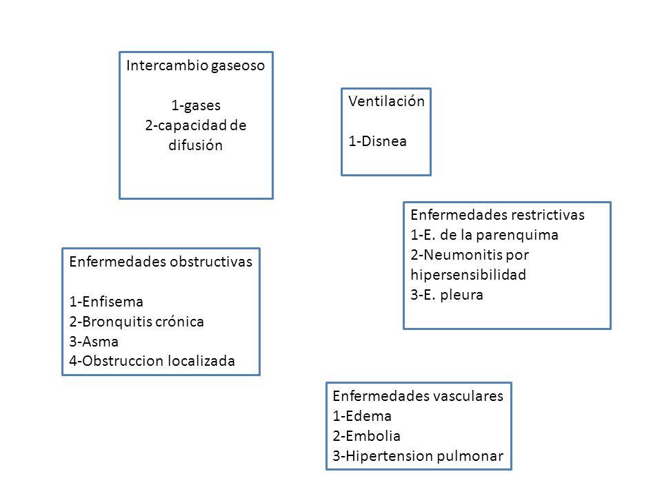 Intercambio gaseoso 1-gases 2-capacidad de difusión Ventilación 1-Disnea Enfermedades obstructivas 1-Enfisema 2-Bronquitis crónica 3-Asma 4-Obstruccio