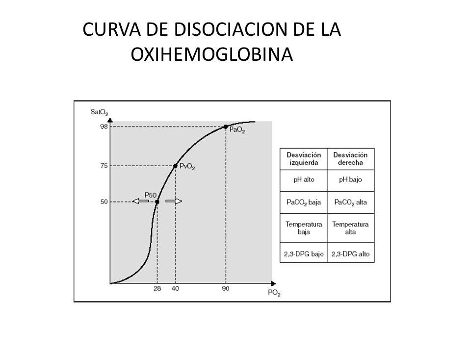 CURVA DE DISOCIACION DE LA OXIHEMOGLOBINA 60