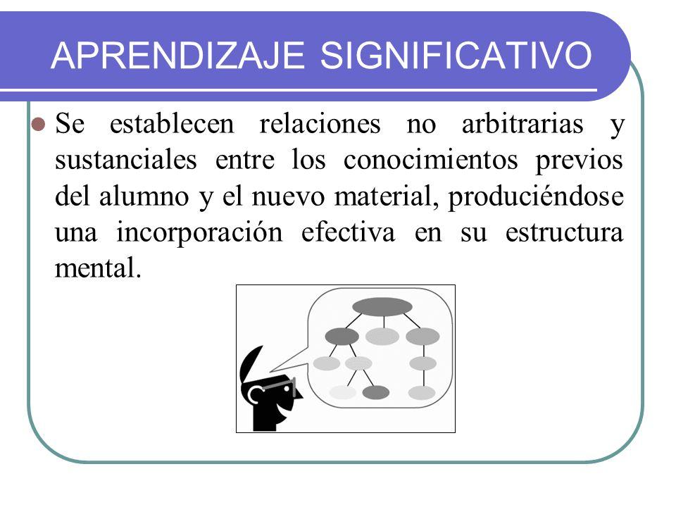 APRENDIZAJE SIGNIFICATIVO Se establecen relaciones no arbitrarias y sustanciales entre los conocimientos previos del alumno y el nuevo material, produ