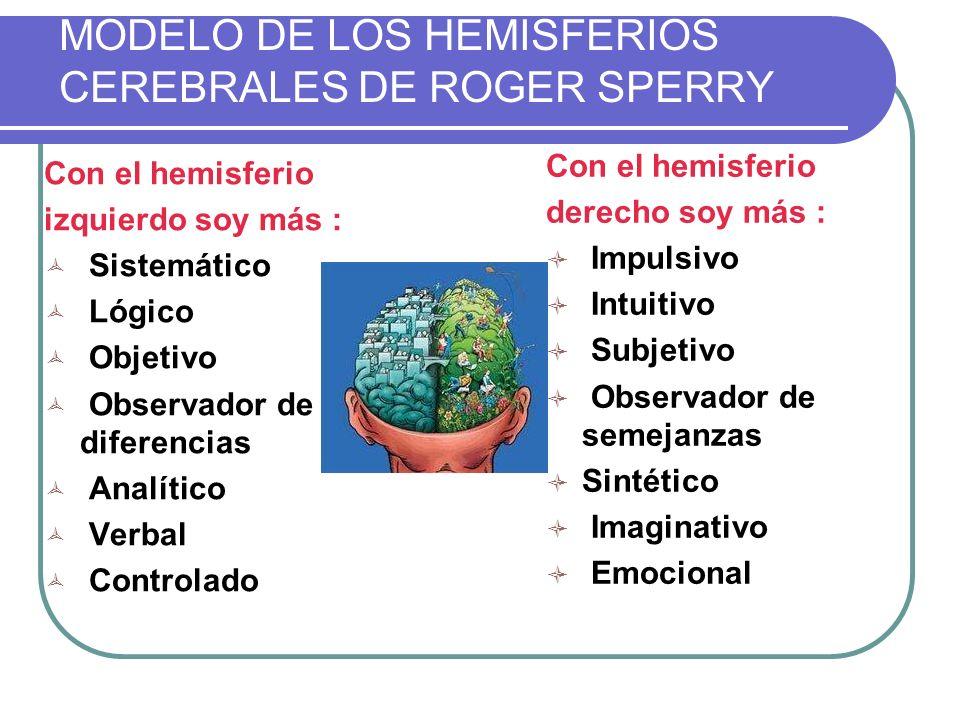 MODELO DE LOS HEMISFERIOS CEREBRALES DE ROGER SPERRY Con el hemisferio izquierdo soy más : Sistemático Lógico Objetivo Observador de diferencias Analí