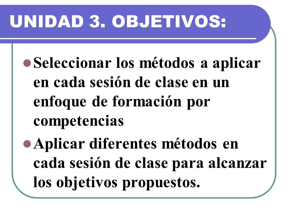 UNIDAD 3. OBJETIVOS: Seleccionar los métodos a aplicar en cada sesión de clase en un enfoque de formación por competencias Aplicar diferentes métodos