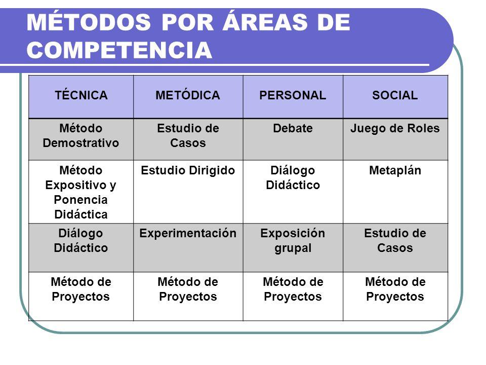 MÉTODOS POR ÁREAS DE COMPETENCIA TÉCNICAMETÓDICAPERSONALSOCIAL Método Demostrativo Estudio de Casos DebateJuego de Roles Método Expositivo y Ponencia