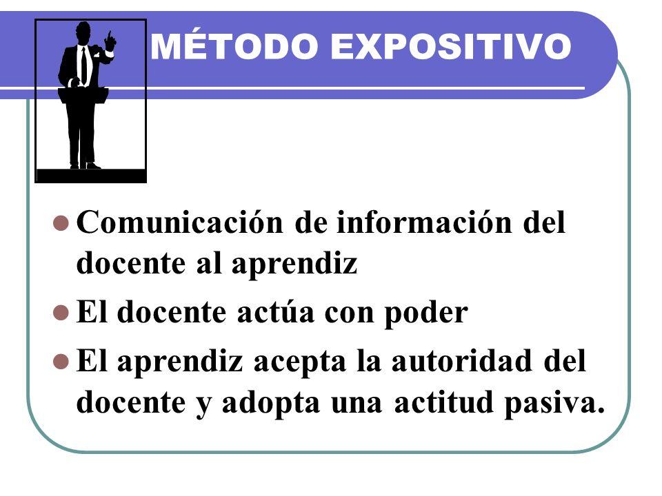 MÉTODO EXPOSITIVO Comunicación de información del docente al aprendiz El docente actúa con poder El aprendiz acepta la autoridad del docente y adopta