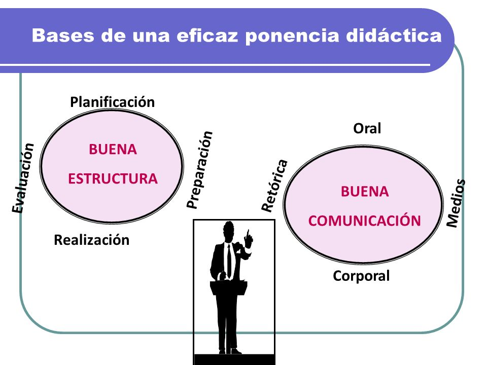 Bases de una eficaz ponencia didáctica Planificación Preparación Realización Evaluación Oral Medios Corporal Retórica BUENA ESTRUCTURA BUENA COMUNICAC