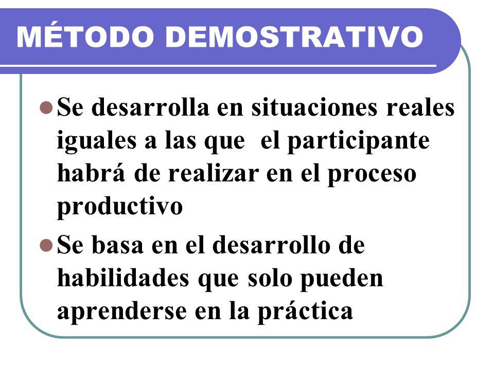 MÉTODO DEMOSTRATIVO Se desarrolla en situaciones reales iguales a las que el participante habrá de realizar en el proceso productivo Se basa en el des
