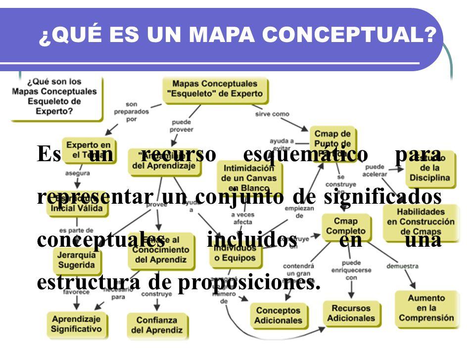 ¿QUÉ ES UN MAPA CONCEPTUAL? Es un recurso esquemático para representar un conjunto de significados conceptuales incluidos en una estructura de proposi