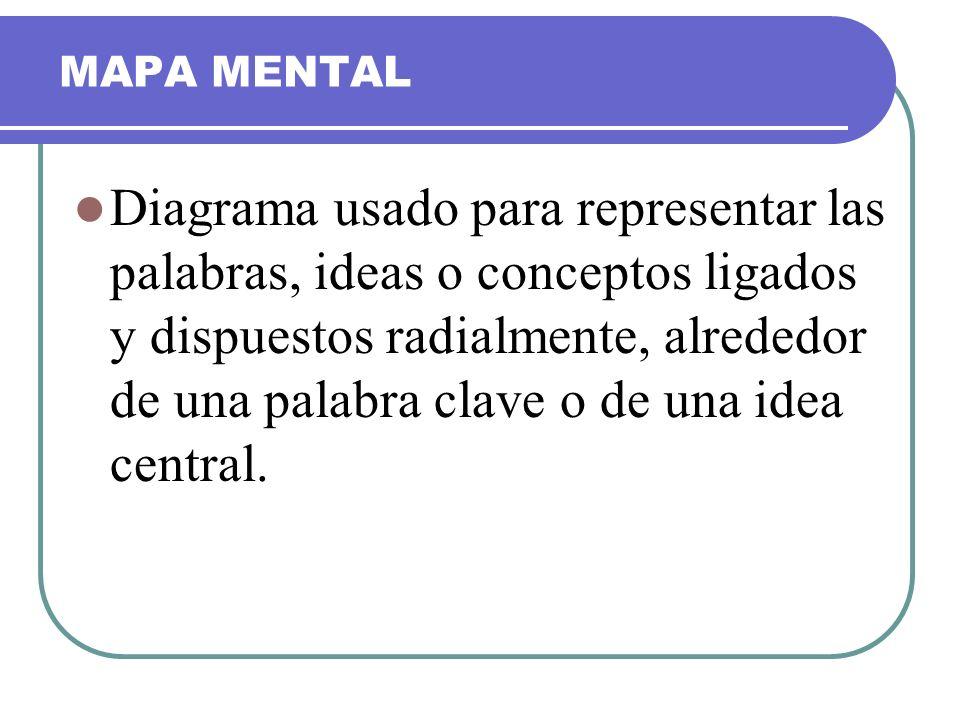 MAPA MENTAL Diagrama usado para representar las palabras, ideas o conceptos ligados y dispuestos radialmente, alrededor de una palabra clave o de una
