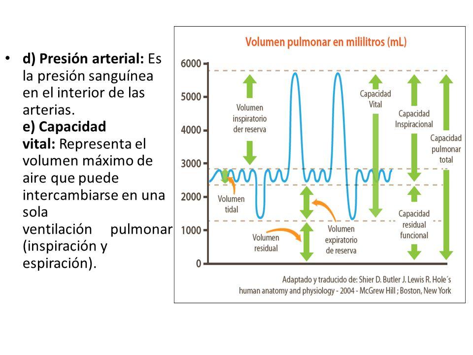 d) Presión arterial: Es la presión sanguínea en el interior de las arterias. e) Capacidad vital: Representa el volumen máximo de aire que puede interc
