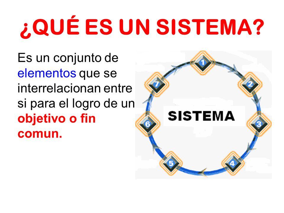 ¿QUÉ ES UN SISTEMA? Es un conjunto de elementos que se interrelacionan entre si para el logro de un objetivo o fin comun.