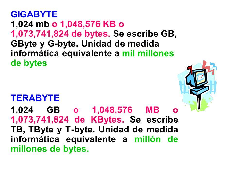 GIGABYTE 1,024 mb o 1,048,576 KB o 1,073,741,824 de bytes. Se escribe GB, GByte y G-byte. Unidad de medida informática equivalente a mil millones de b
