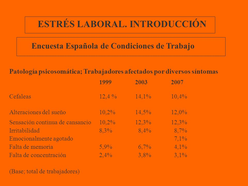 ESTRÉS LABORAL. INTRODUCCIÓN Patología psicosomática; Trabajadores afectados por diversos síntomas 199920032007 Cefaleas12,4 %14,1%10,4% Alteraciones