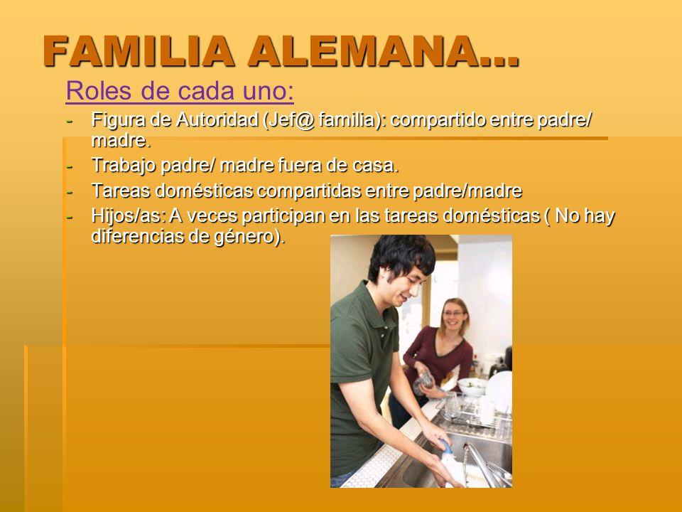 FAMILIA ALEMANA… Roles de cada uno: -Figura de Autoridad (Jef@ familia): compartido entre padre/ madre. -Trabajo padre/ madre fuera de casa. -Tareas d
