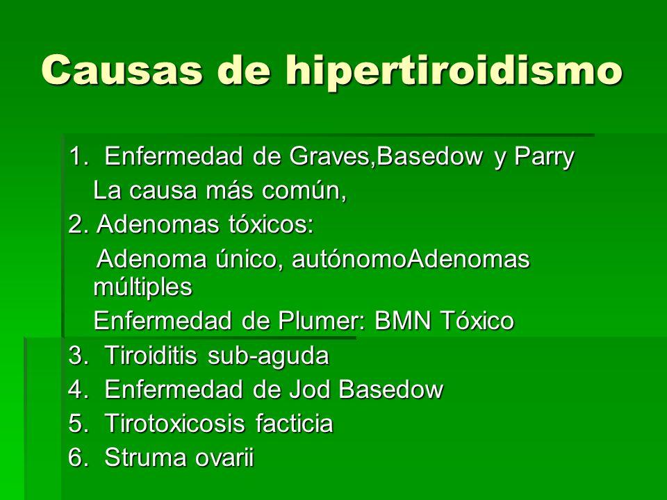 Causas de hipertiroidismo 1. Enfermedad de Graves,Basedow y Parry La causa más común, 2. Adenomas tóxicos: Adenoma único, autónomoAdenomas múltiples A