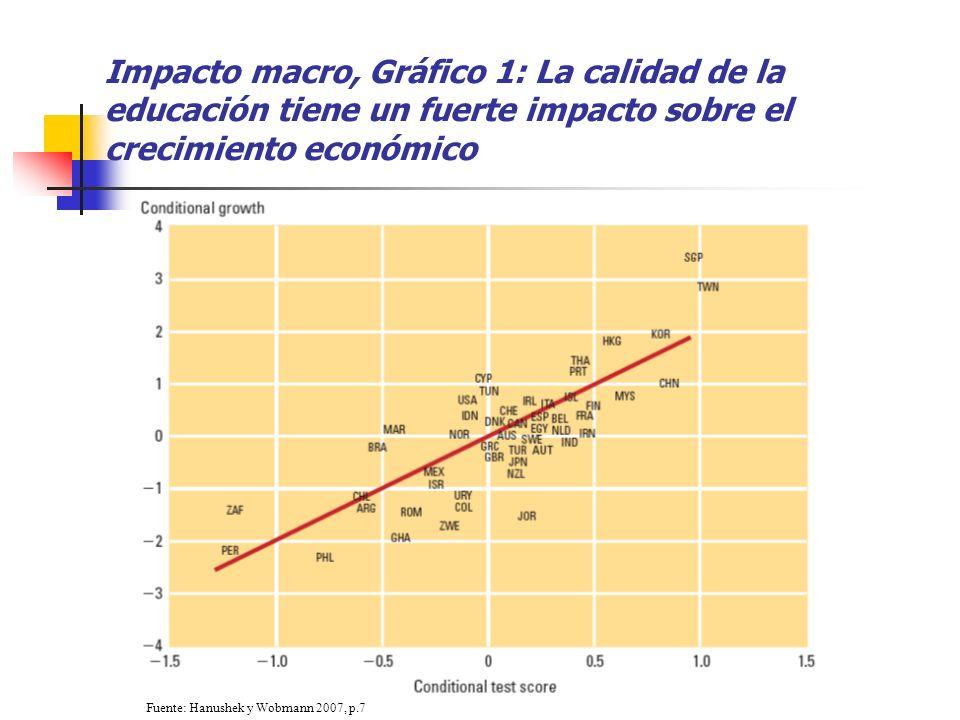 Impacto macro, Gráfico 1: La calidad de la educación tiene un fuerte impacto sobre el crecimiento económico Fuente: Hanushek y Wobmann 2007, p.7