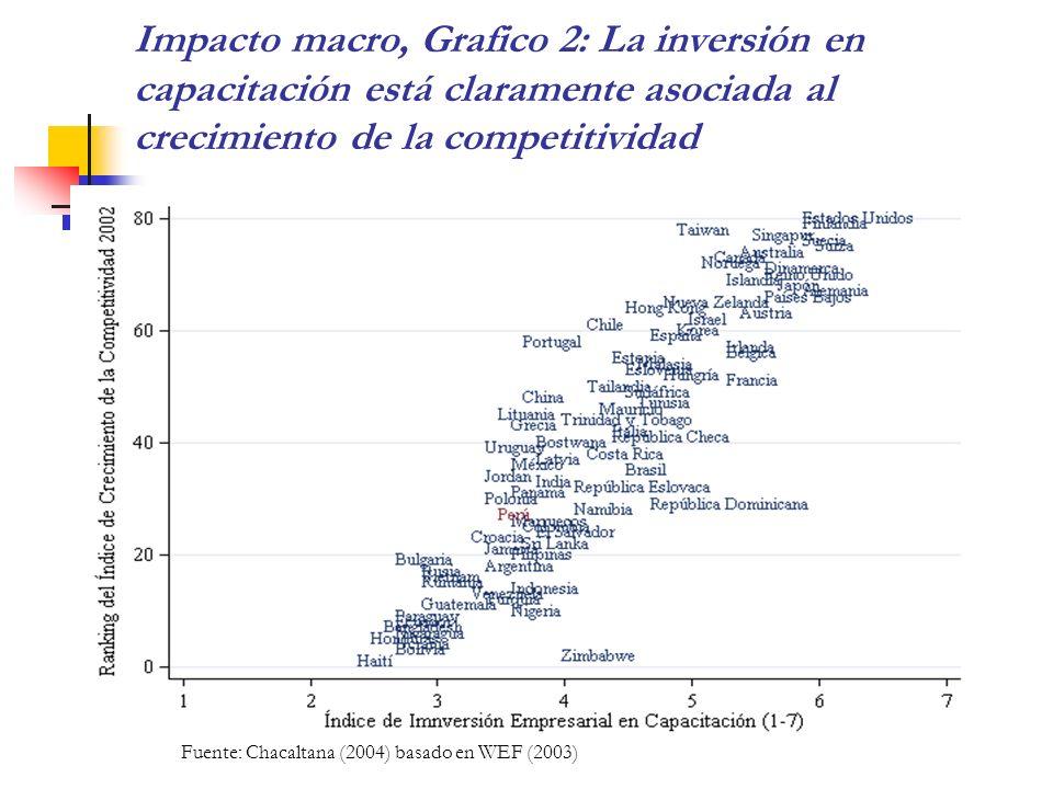 Impacto macro, Grafico 2: La inversión en capacitación está claramente asociada al crecimiento de la competitividad Fuente: Chacaltana (2004) basado e