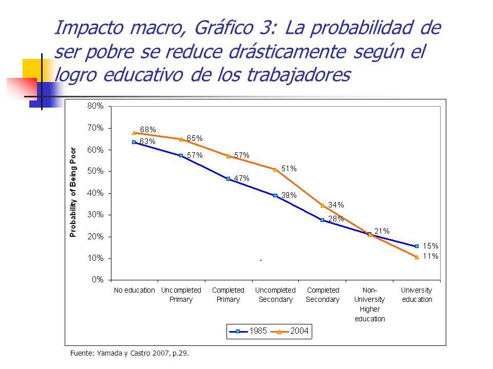 Impacto macro, Gráfico 3: La probabilidad de ser pobre se reduce drásticamente según el logro educativo de los trabajadores Fuente: Yamada y Castro 20