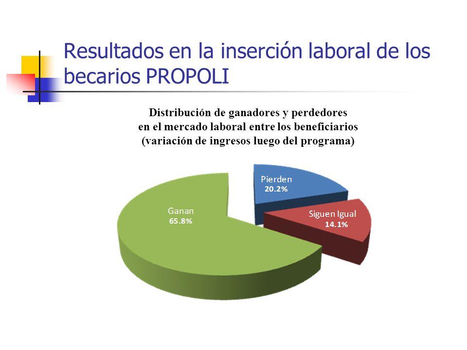 Resultados en la inserción laboral de los becarios PROPOLI Distribución de ganadores y perdedores en el mercado laboral entre los beneficiarios (varia