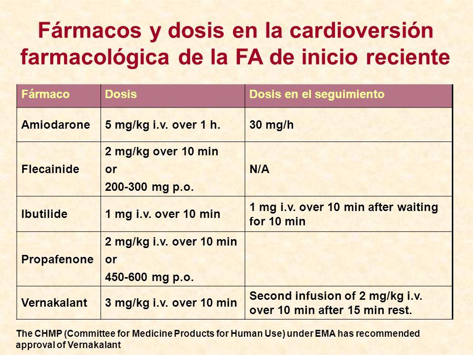 FármacoDosisDosis en el seguimiento Amiodarone5 mg/kg i.v. over 1 h.30 mg/h Flecainide 2 mg/kg over 10 min or 200-300 mg p.o. N/A Ibutilide1 mg i.v. o
